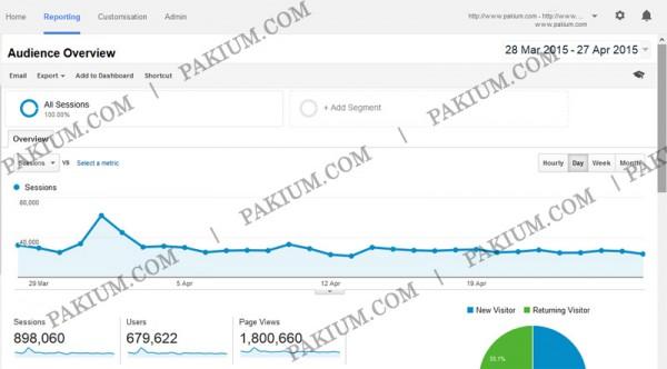 pakium-stats-april-2015