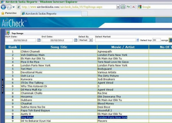 Ali Zafar songs topping Indian Chart